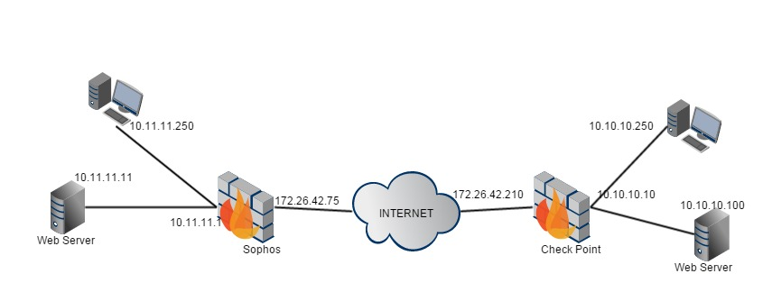 Jons Site Check Point To Sophos Utm 9 Vpn
